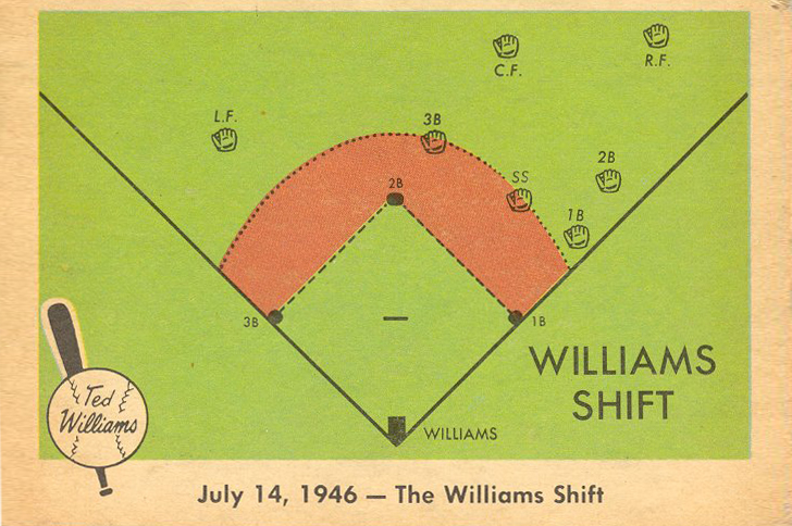 On This  Day 73 Years Ago … Lou Boudreau Introduces Ted Williams Shift